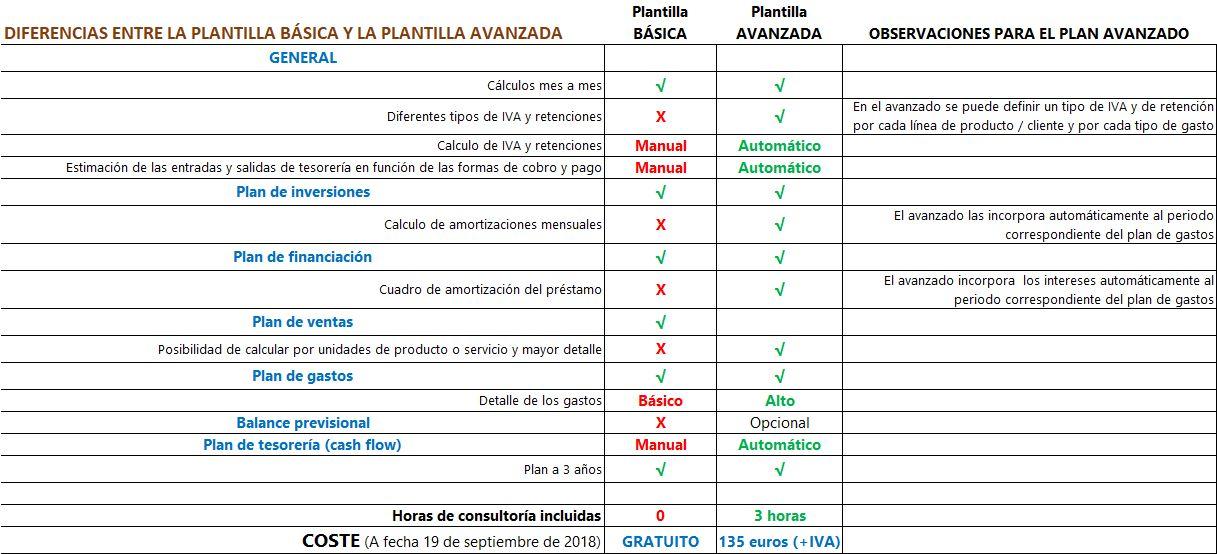 Diferencias Plan Económico Financiero