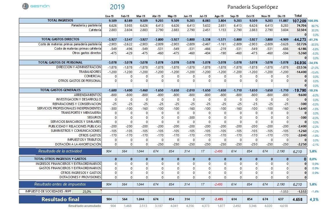Informe ingresos y gastos 2019 - Z1 Gestión