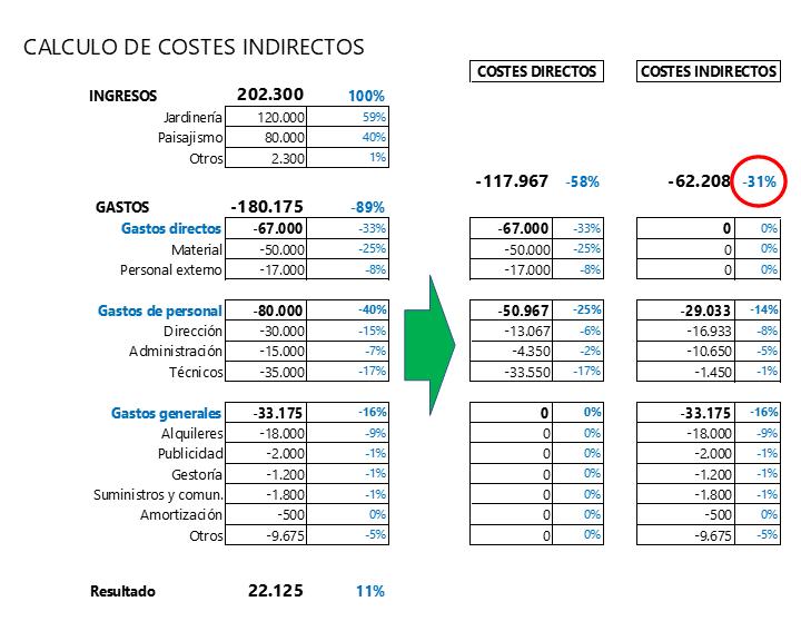 Cálculo de costes indirectos - Z1 Gestión
