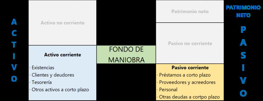 Fondo de maniobra balance Z1 Gestión